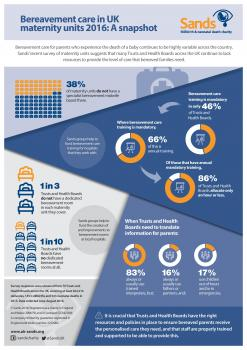 Infographic, Bereavement care in UK maternity units 2016: A snapshot